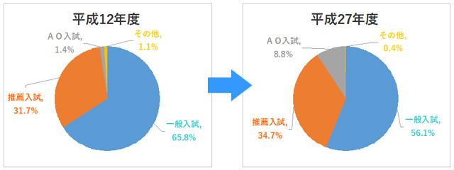 (グラフ)入試方式の変化
