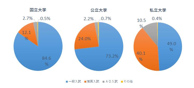 平成27年度に一般入試で大学へ入学した学生の割合