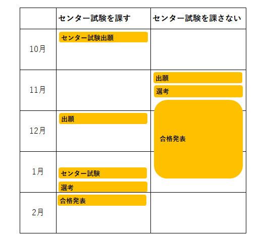国公立推薦入試スケジュール