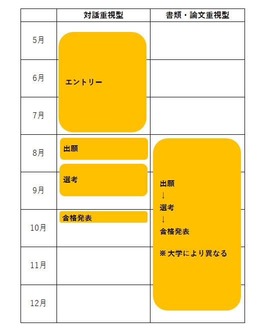 AO入試のスケジュール