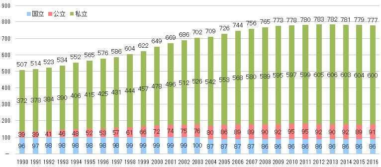 4年制大学数の推移
