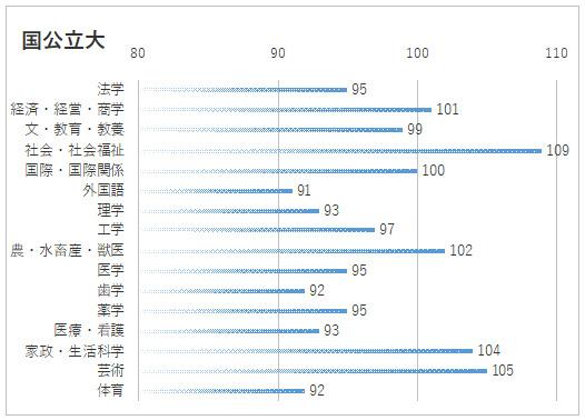 学部系統別志願者状況(国公立大)