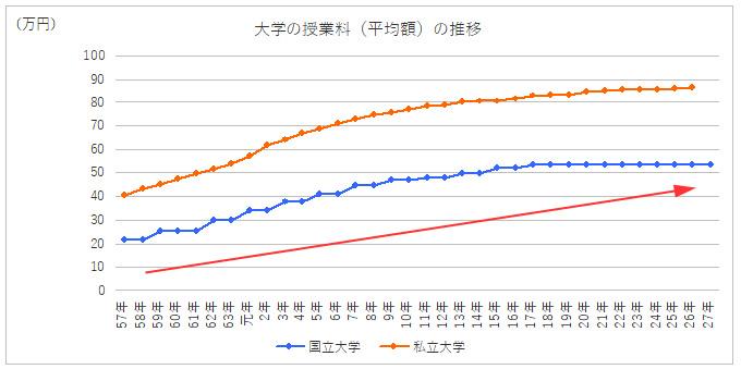 国立・私立大学の平均授業料
