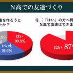 N高等学校、3年間の実績を発表「2」~文化祭・部活編